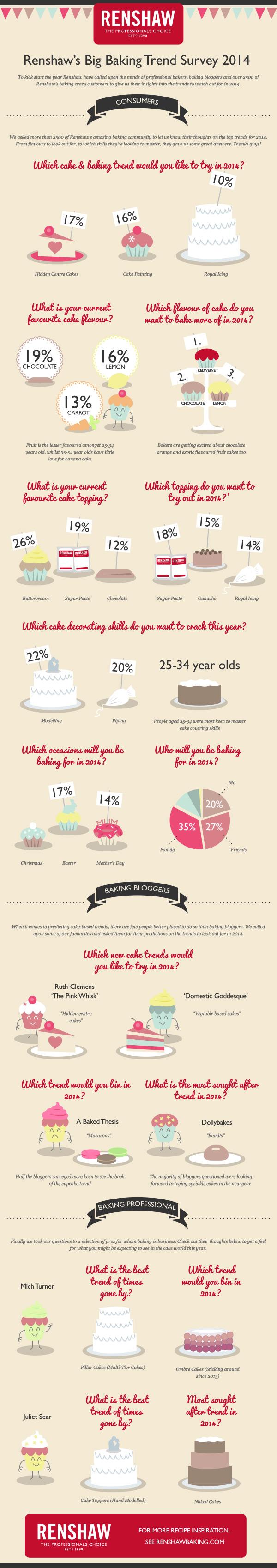 RenshawBaking_Baking_Trends_2014_Infographic